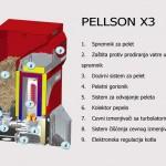 PellsonX3-dimenzije